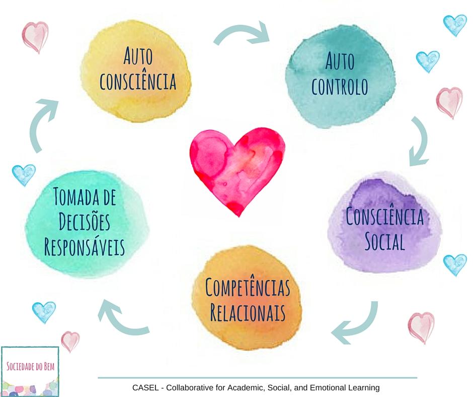 DesenvolvimentoEmocional e Social (2)